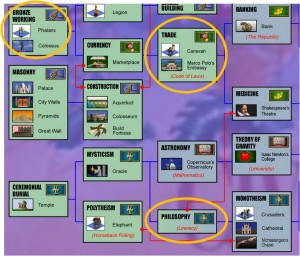 Civilization II Multiple Research Example