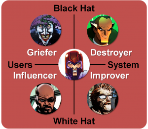 Disruptor Archetypes