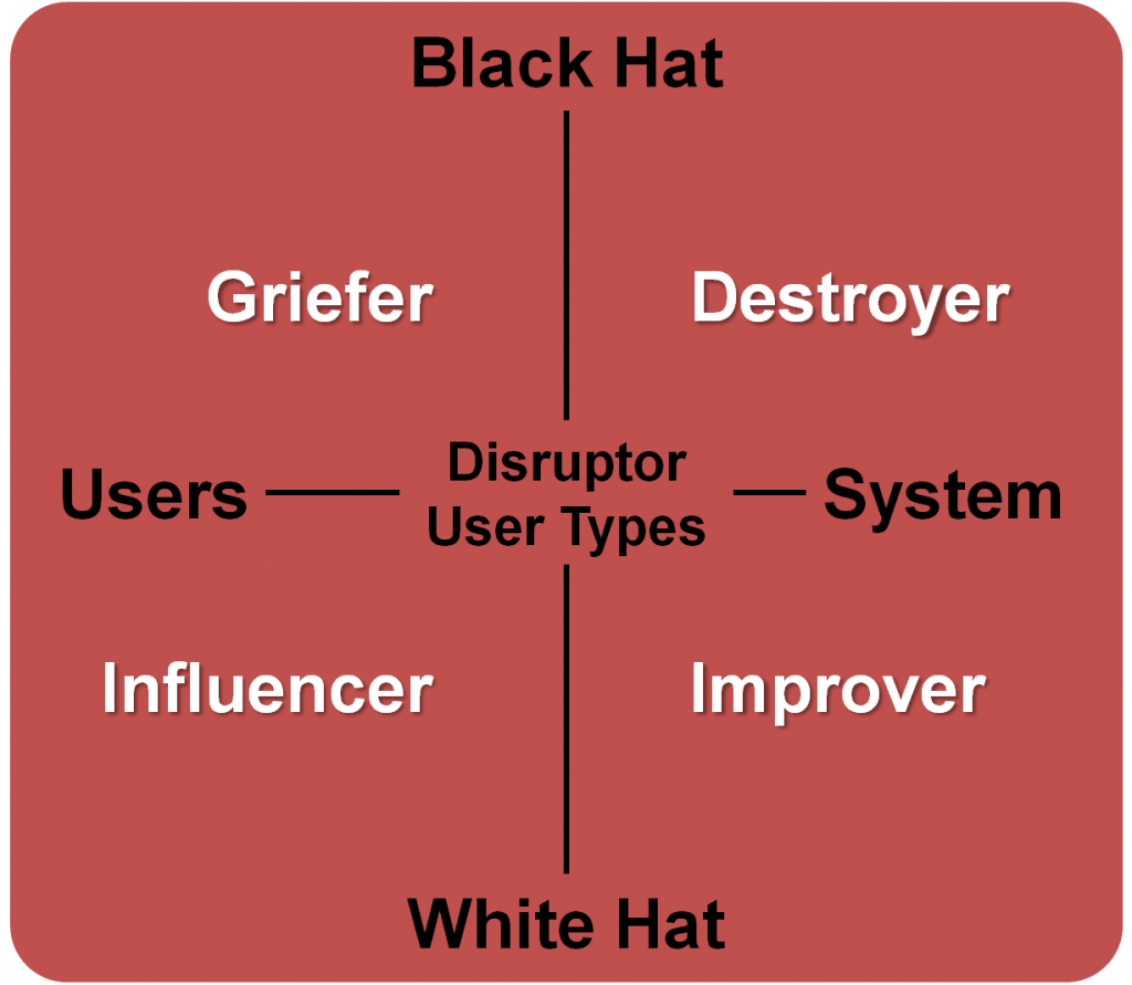 Disruptor User Sub-Types