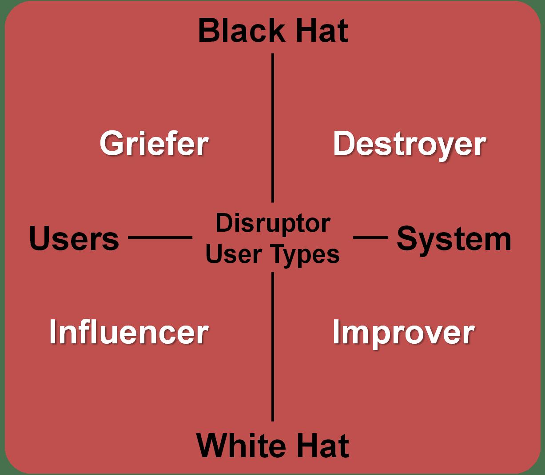 Disruptor User Sub-Types
