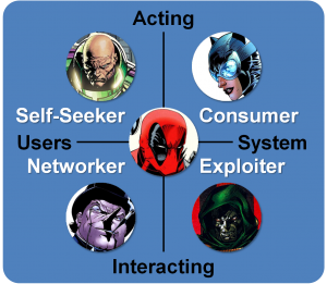Player Archetypes