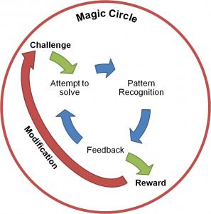 Challenge feedback reward cycle 297x300 challenge feedback reward cycle