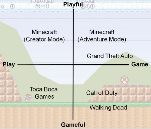 game vs play