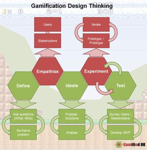 Gamification Design Thinking Expanded