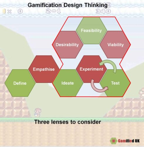Gamification design thinking lenses 491x500 Gamification Design Thinking
