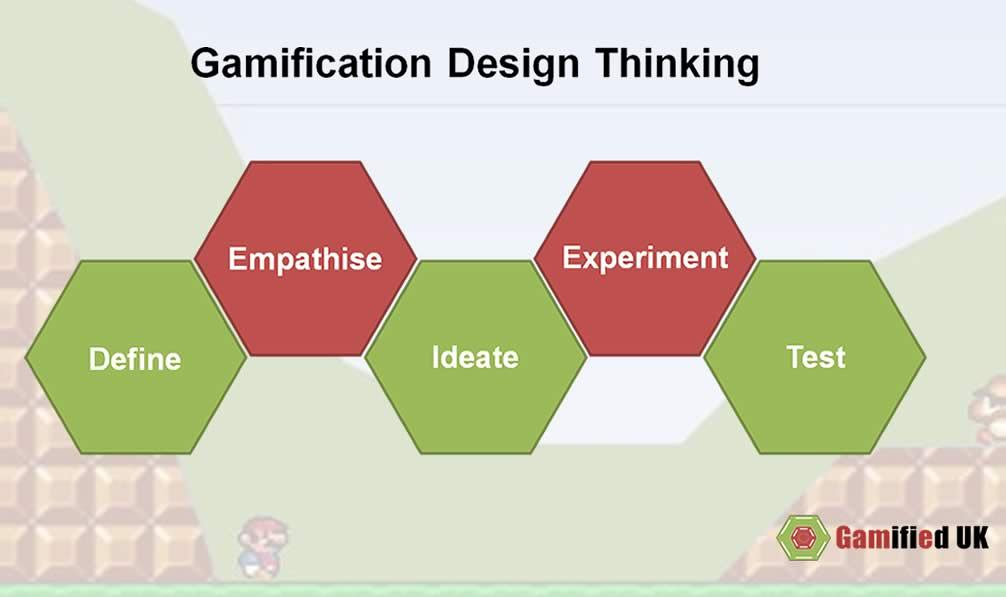 gamification design thinking simple