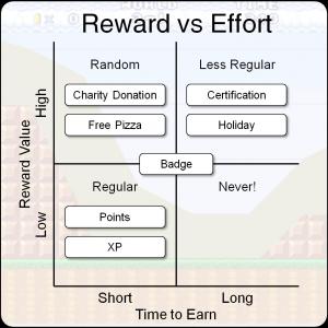 Reward vs delay example 300x300 reward vs delay example
