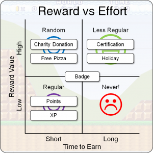 Reward vs delay example v2 300x300 reward vs delay example v2