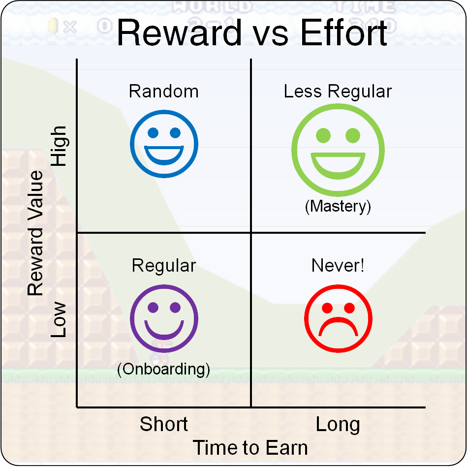 Reward vs delay Gamification delayed gratification and rewards