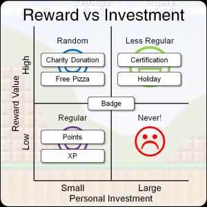 Reward vs investment example 300x300 reward vs investment example