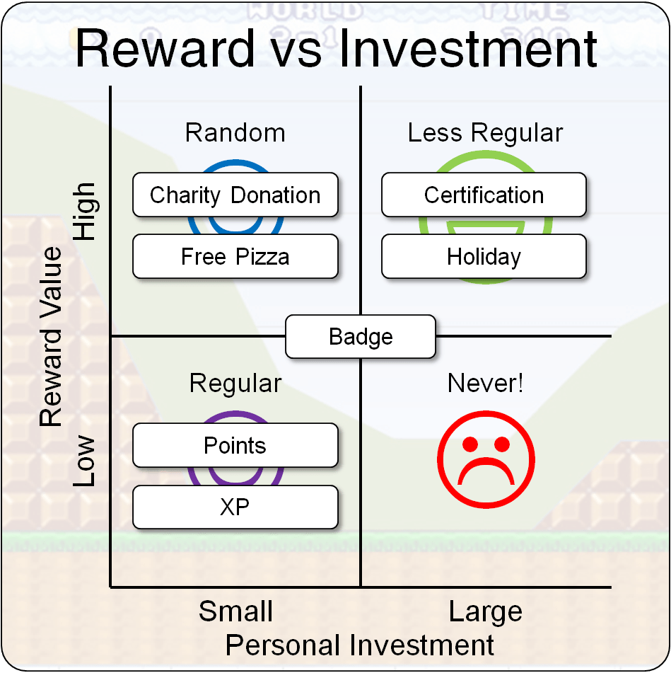 Reward vs investment example Gamification delayed gratification and rewards