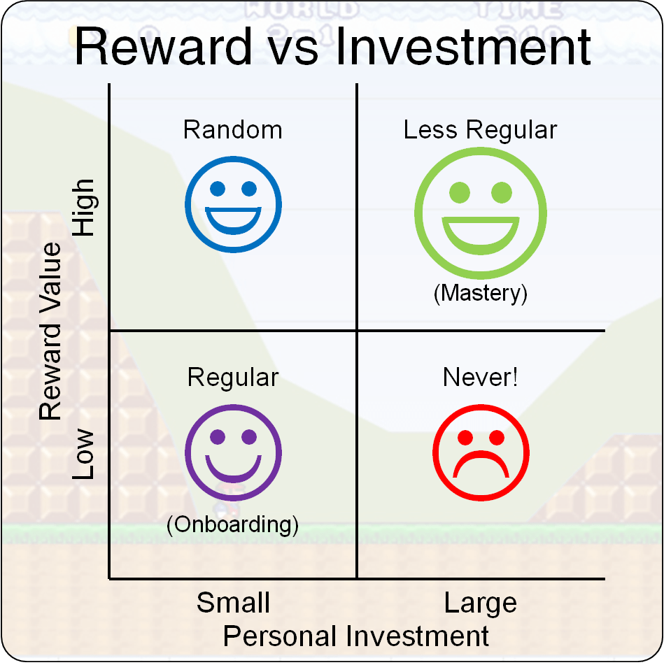 Reward vs investment Gamification delayed gratification and rewards