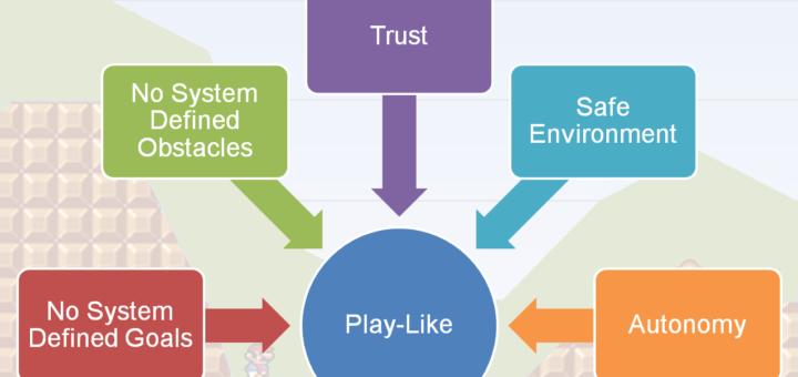 Enterprise Play Like System Framework 720x340 A framework for creating play like systems