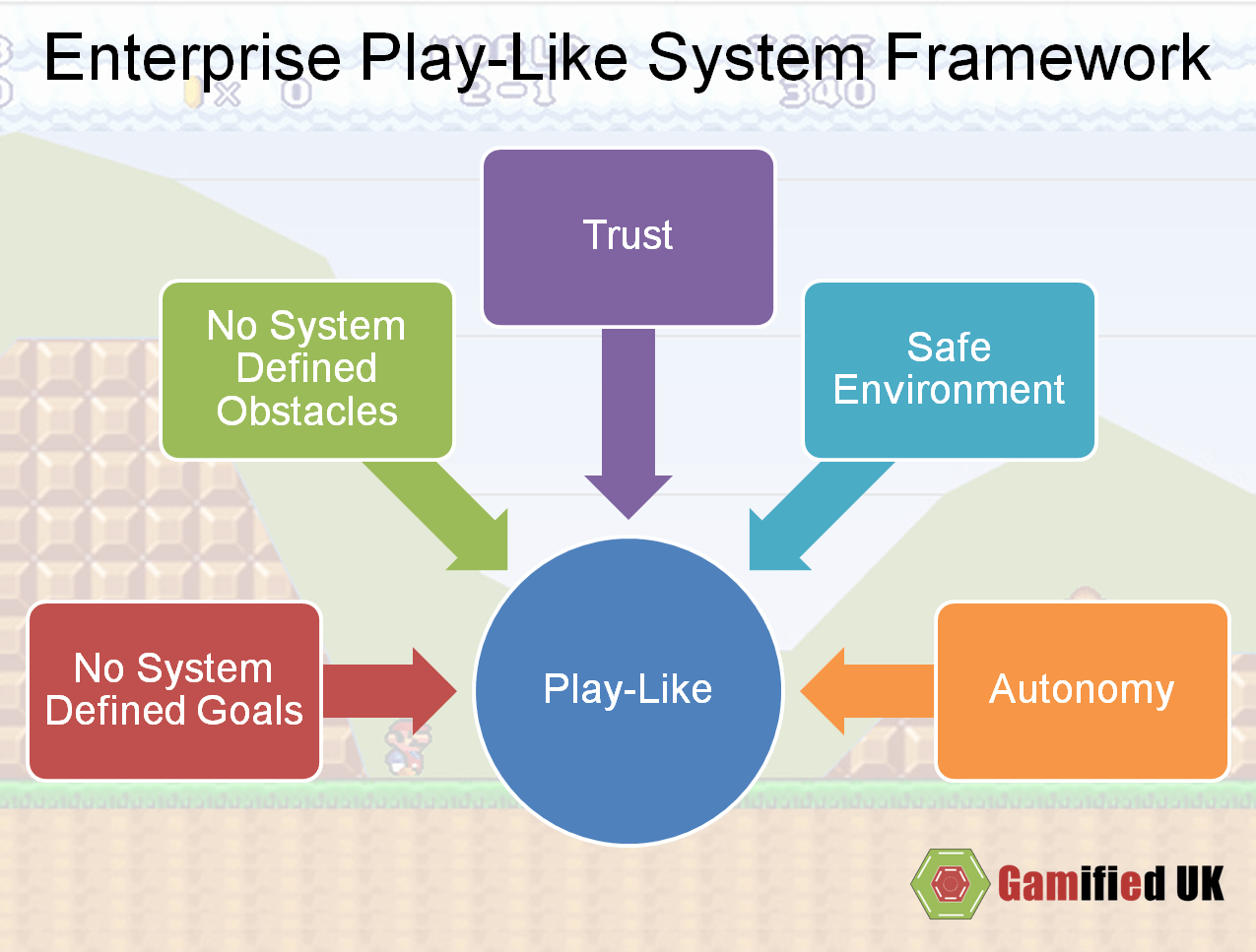Enterprise Play-Like System Framework