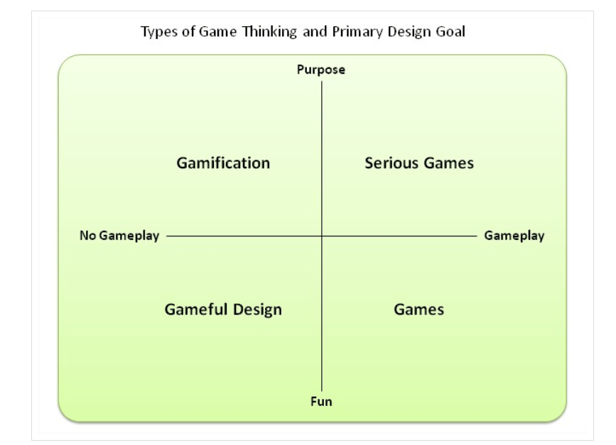 Type of Game Thinking and Primary Design Goal
