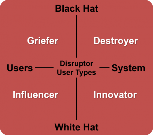 Disruptors 500x440 Disruptor User Sub Types