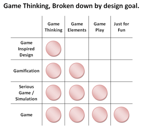 Game thinking broken down by design goal
