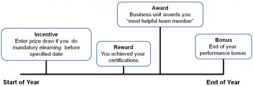 Incentive and rewards 2 500x170 incentive and rewards 2
