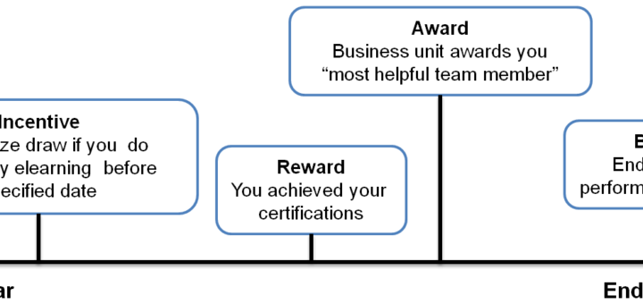 Incentive and rewards 2 720x340 Bribes Incentives Bonuses Awards and Rewards in Gamification