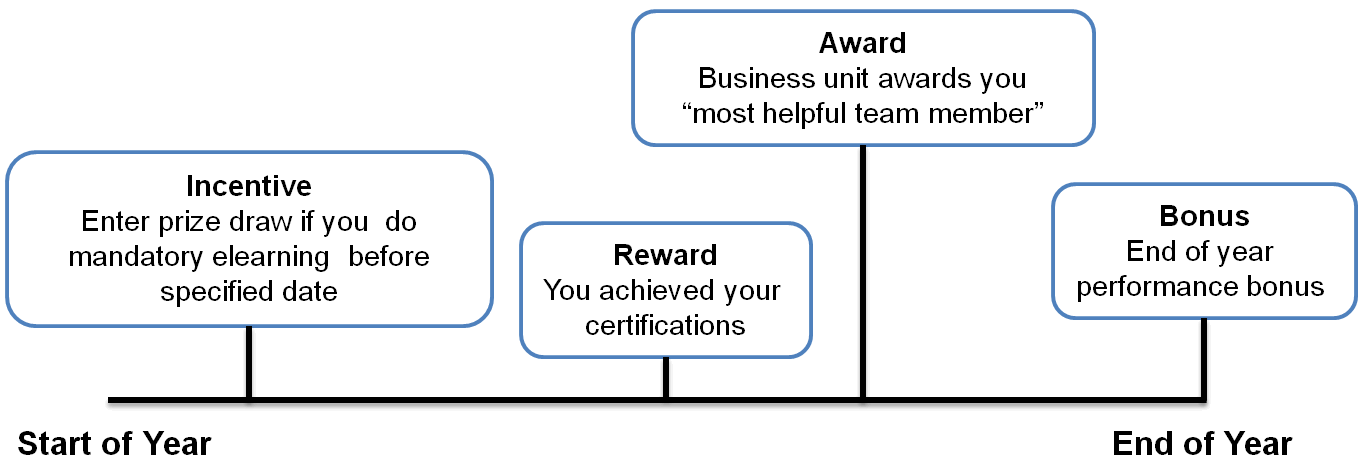 incentive and rewards 2