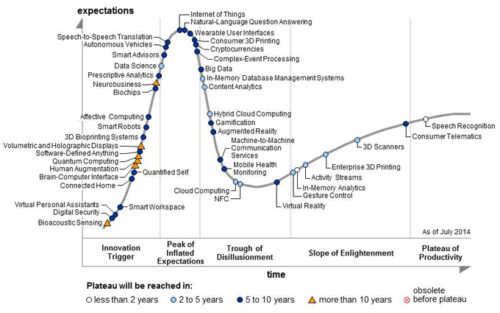 Gartner Hype Cycle 2014