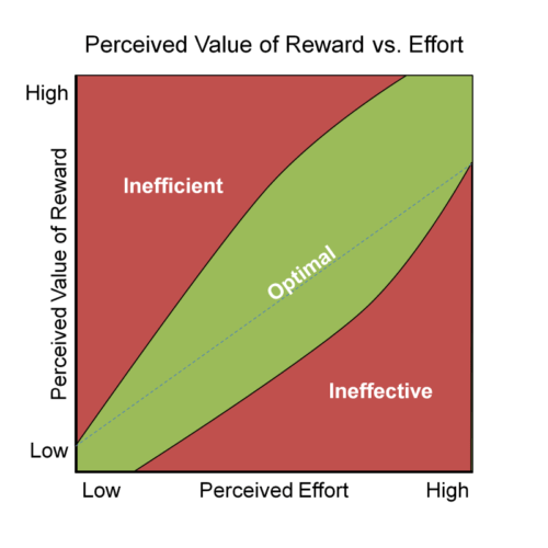 Perceived Value of Reward vs. Effort