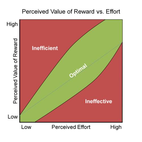 Slide1 500x500 Balancing rewards against effort in Gamification