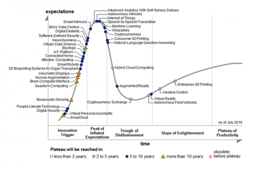 Emerging tech hc 500x333 Garnter Hype Cycle 2015