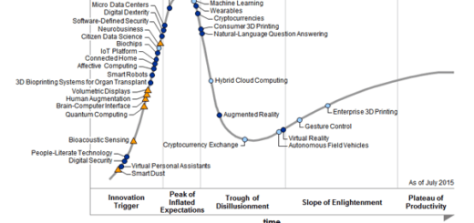 Garnter Hype Cycle 2015