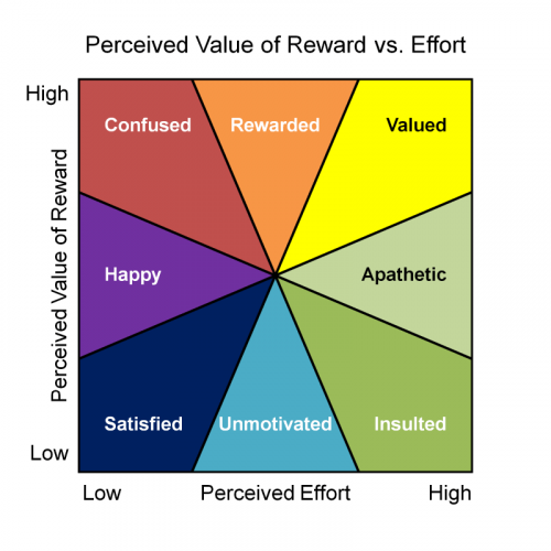 perceived value vs effort