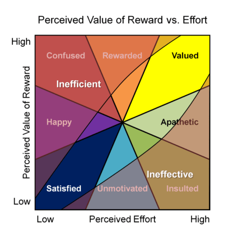 Perceived value vs effort efficient vs effective 500x500 Balancing rewards against effort in Gamification
