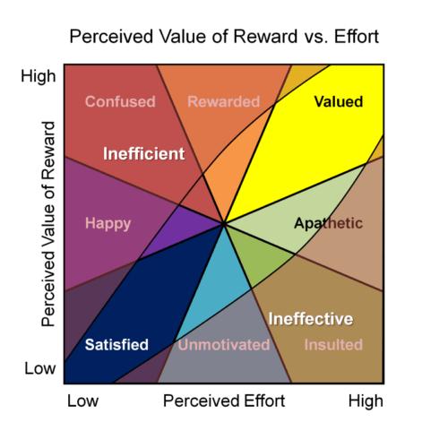 Perceived value vs effort efficient vs effective 500x500 perceived value vs effort 8211 efficient vs effective