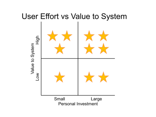 effort vs system value