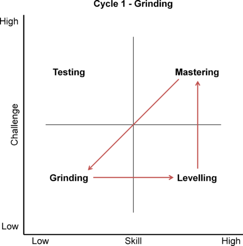 Grinding Cycle