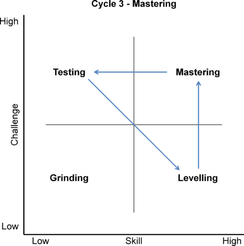 Mastering Cycle 495x500 Grinding to Mastery and Flow