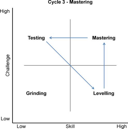 Mastering Cycle