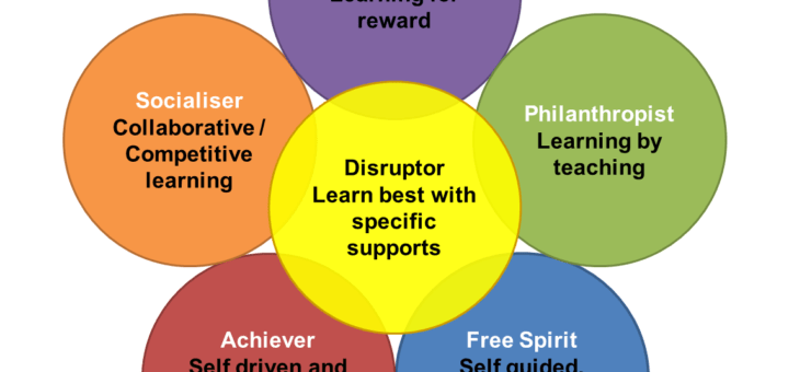 User types and learning v2 720x340 The Gamification Hexad Saves My Classroom Guest Blog