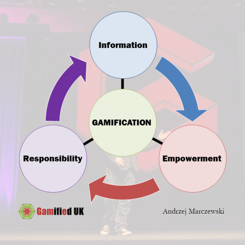 Information power responsibility 500x500 Gamification Thoughts in the Medium of Memes