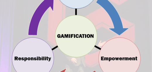 Information power responsibility 520x245 Gamification Thoughts in the Medium of Memes