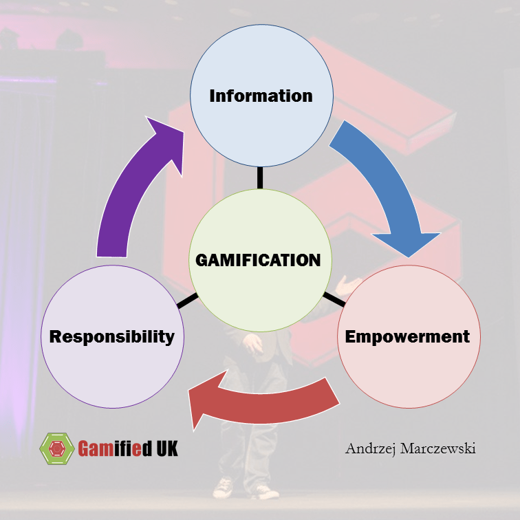 Information power responsibility Gamification Thoughts in the Medium of Memes