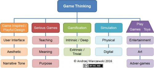 Game thinking v6 500x222 User Experience Gamification and Consistency