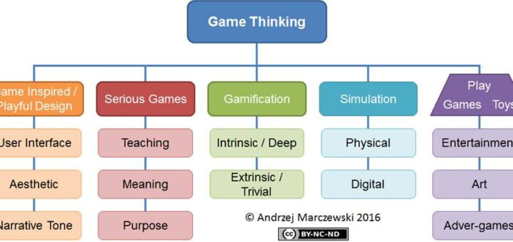 Game thinking v6 720x340 Simulation Breaks Free in Game Thinking