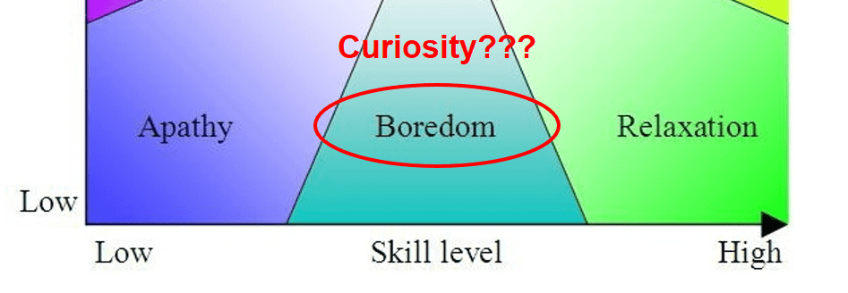 Curiosity Using Boredom and Curiosity to your Advantage