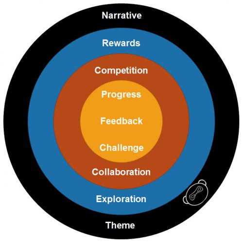 Target Gamification V1 500x500 Target Gamification 8211 My Top 9 Gamification Elements