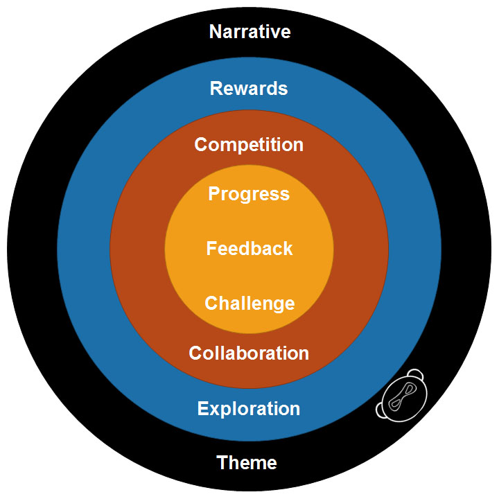 Target Gamification V1 Target Gamification 8211 My Top 9 Gamification Elements