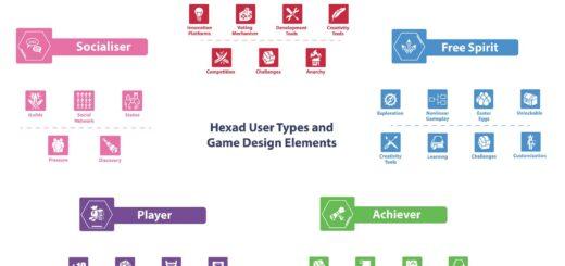 1 O5FClRZSTMg4sSlO5WyJkA 520x245 Gamification User Types HEXAD Validation Study