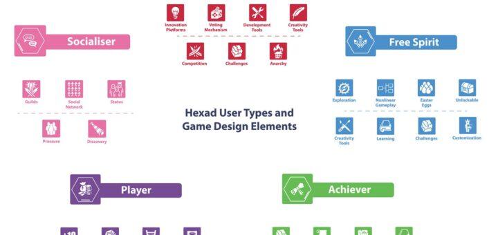 1 O5FClRZSTMg4sSlO5WyJkA 720x340 Gamification User Types HEXAD Validation Study
