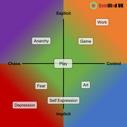 Play in Context