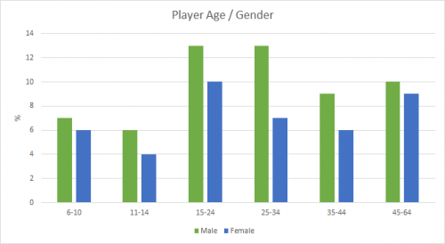Player stats 500x274 player stats