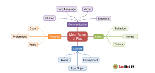 Meta rules 520x245 Exploring the Meta Rules of Play
